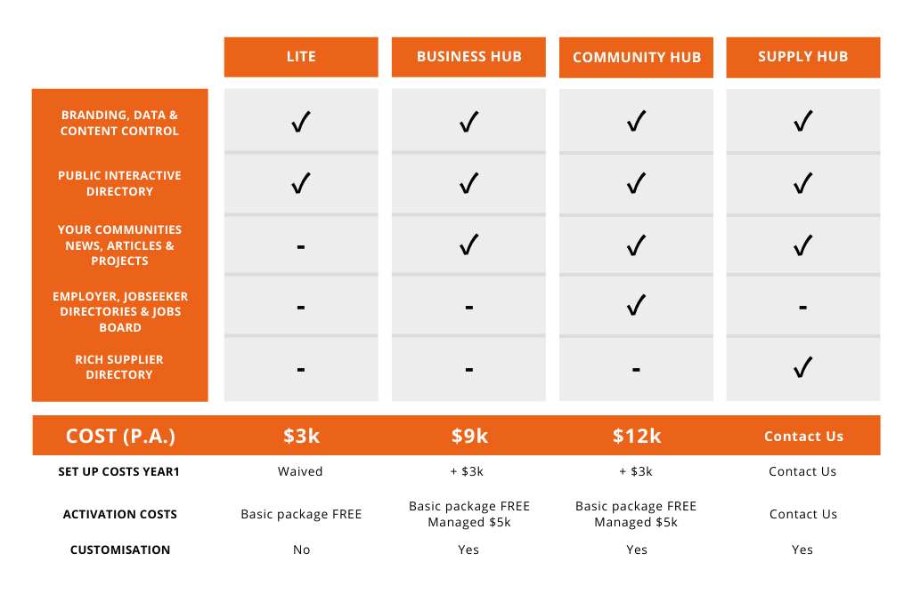Localised Pricing Table